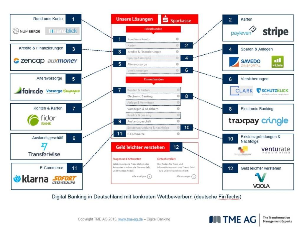 Wie FinTechs das Geschäftsmodell der Sparkassen attackieren