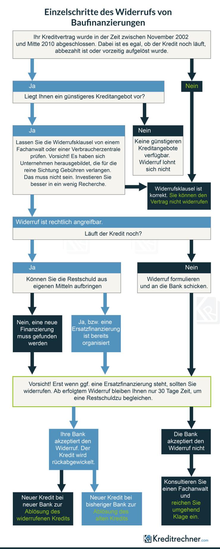 Schematischer Ablauf des Widerrufs einer Baufinanzierung