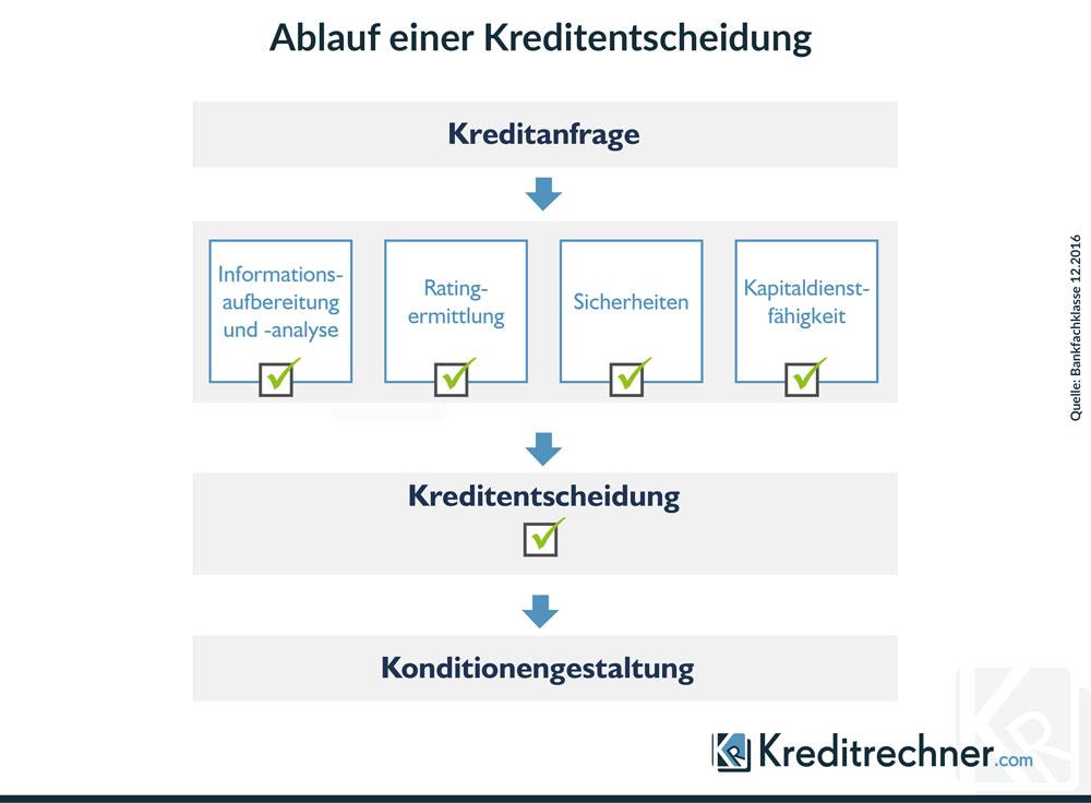Diagramm des Ablaufs einer Kreditentscheidung in einer Bank