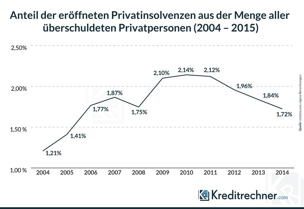 Linien-Chart zum prozentualen Anteil der Privatinsolvenzen aus der Menge der überschuldeten Privatpersonen zwischen 2004 und 2014