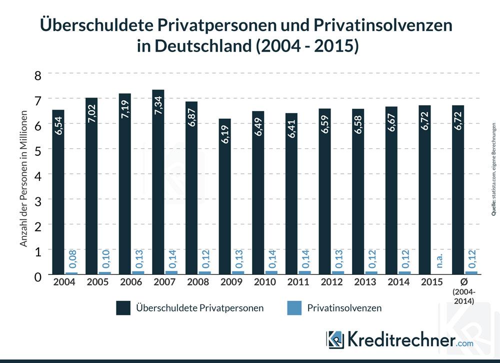 Balkendiagramm zur Überschuldung und den Privatinsolvenzen in Deutschland zwischen 2004 und 2014