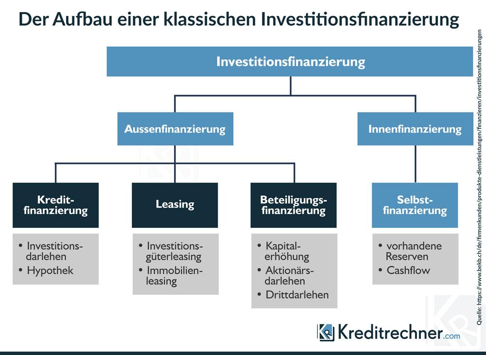 Einordnung der Investitionsfinanzierung in die Unternehmensfinanzierung