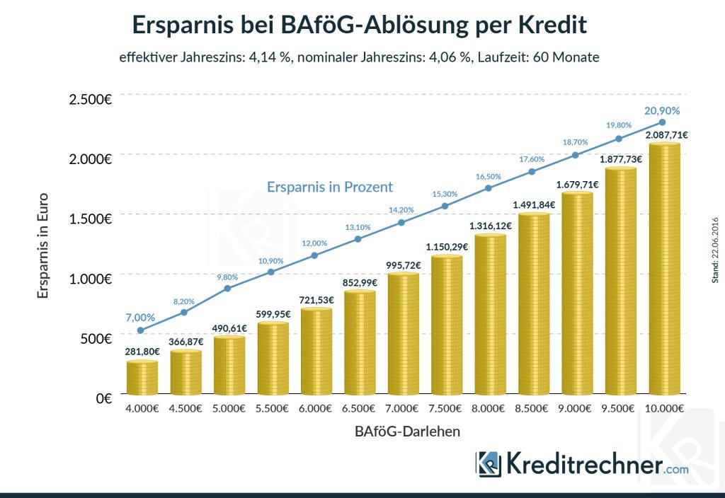 Infografik zur möglichen Ersparnis bei Ablösung des BAföG durch ein Bankdarlehen