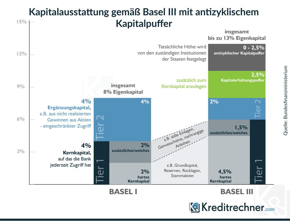 Basel III mit antizyklischem Kapitalpuffer