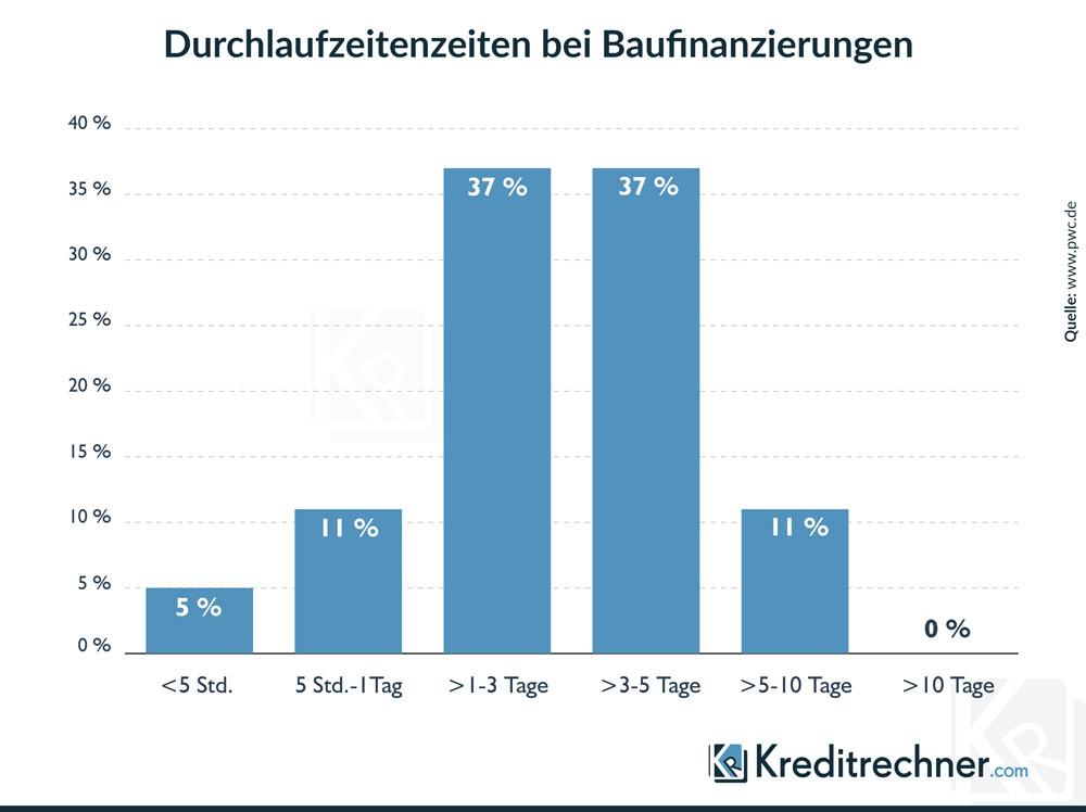 Infografik zu Durchlaufzeitenzeiten bei Baufinanzierungen