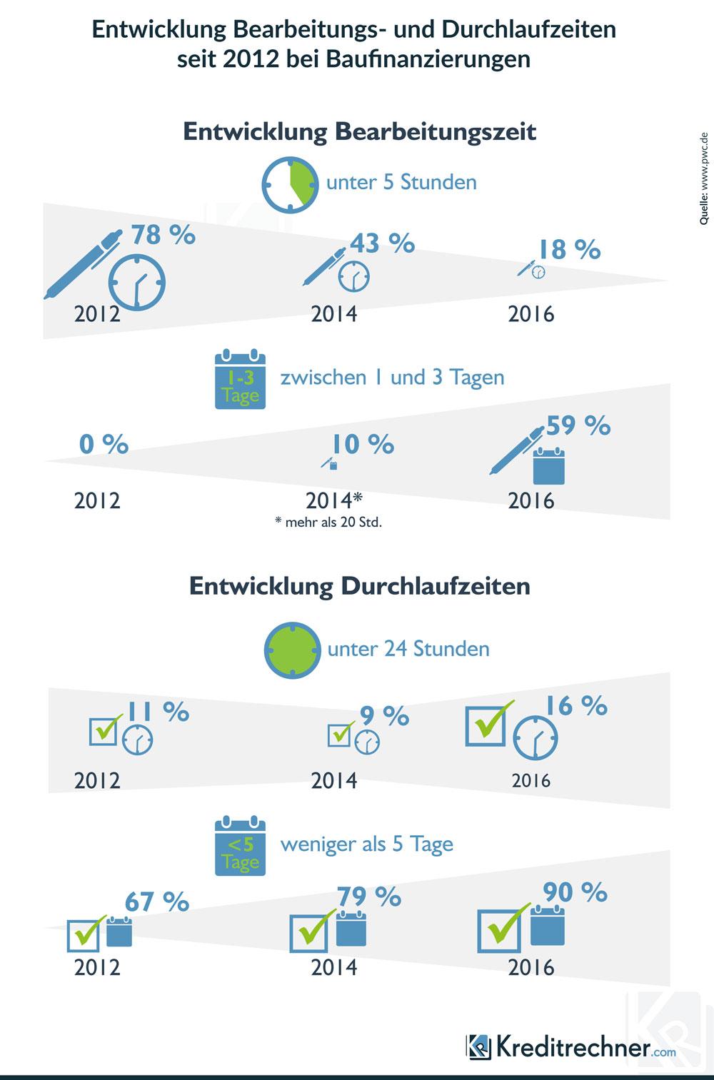 Infografik zur Entwicklung der Bearbeitungs- und Durchlaufzeiten seit 2012 bei Baufinanzierungen