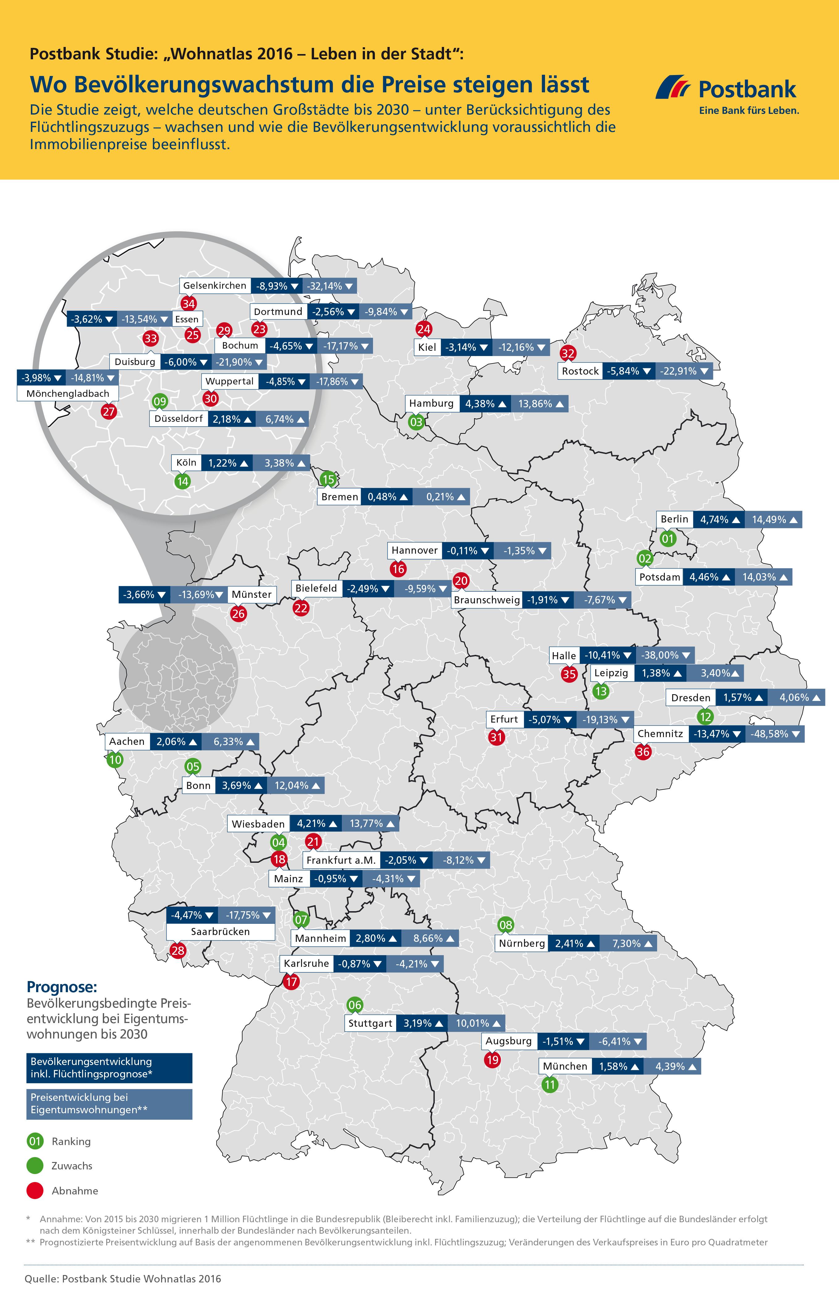 Deutschlandkarte mit Prognosen zur Entwicklung von Immobilienpreisen und Bevölkerungswachstum in ausgewählten Kommunen
