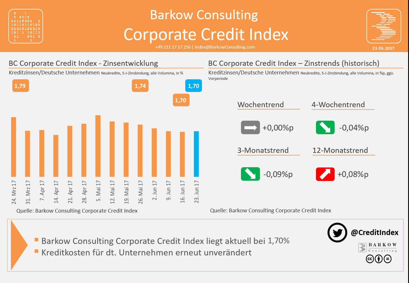 Corporate Credit Index von Barkow Consulting
