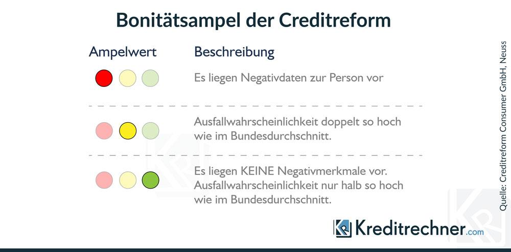 Beim Crowdlending kann die Bonität des Kreditnehmers mithilfe der Bonitätsampel der Creditreform ermittelt werden