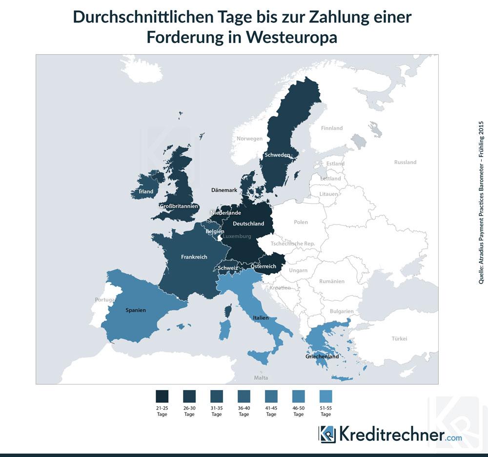 So lange müssen Unternehmen in Westeuropa durchschnittlich warten, bis ihre Rechnungen bezahlt werden