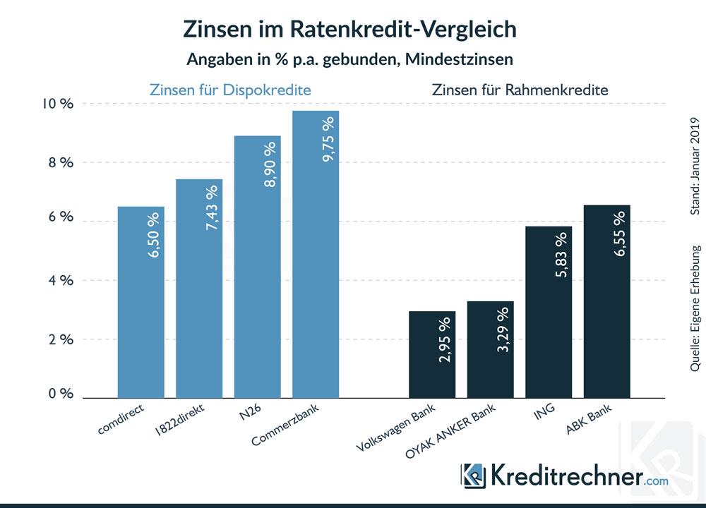 Der Ratenkredit-Vergleich - Dispokredit oder Rahmenkredit?