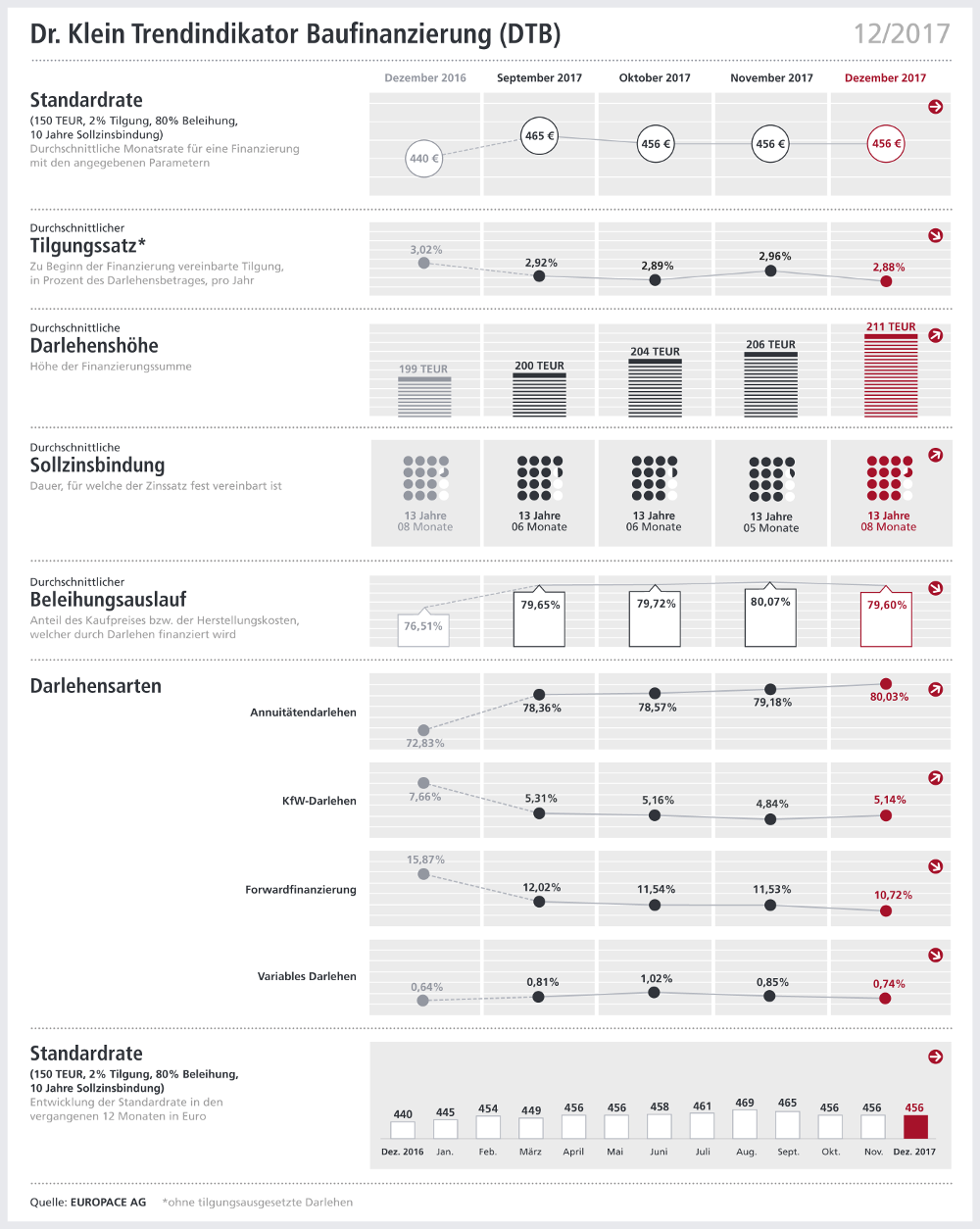 Diverse Grafiken zu den Entwicklungen der Baufinanzierungen Dezember 2017