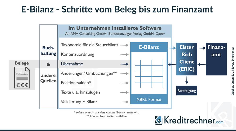 Infografik zu den Prozessschritten einer E-Bilanz