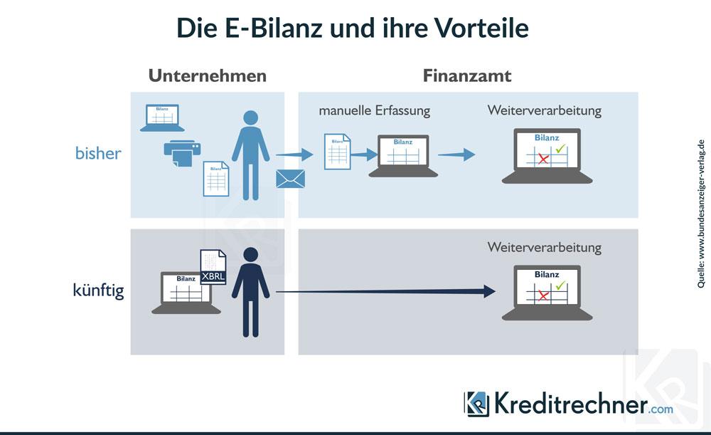 Infografik zu den Vorteilen der E-Bilanz