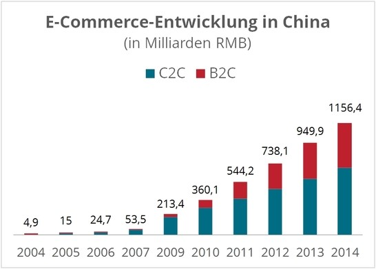 Entwicklung des E-Commerce-Volumens in China
