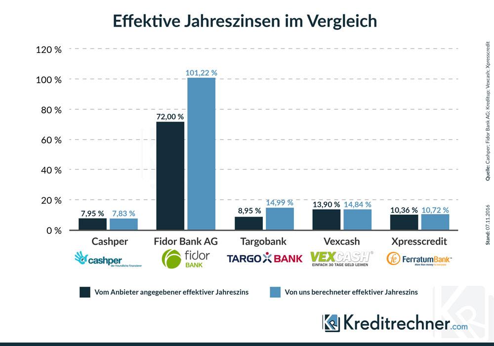 Minikredit Anbieter Im Vergleich 012019 Payday Loans