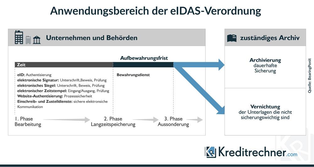 In diesen Phasen von Geschäftsprozessen kann die eIDAS-Verordnung von Behörden und Unternehmen angewendet werden.