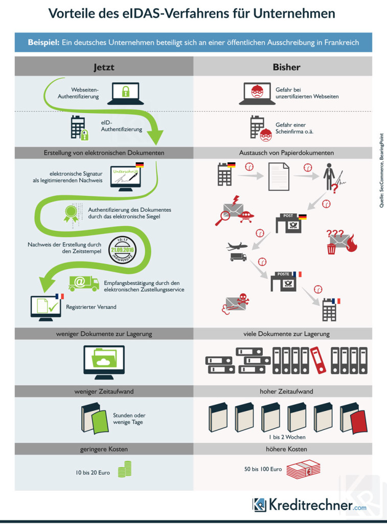 Welche Vorteile das eIDAS-Verfahren einem Unternehmen im internationalen Geschäftsverkehr bieten kann, zeigt unsere Infografik.
