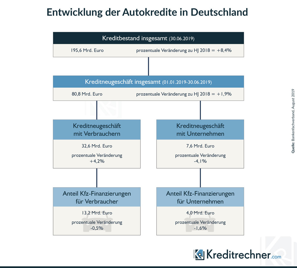 So viele Autokredite nehmen die Deutschen auf