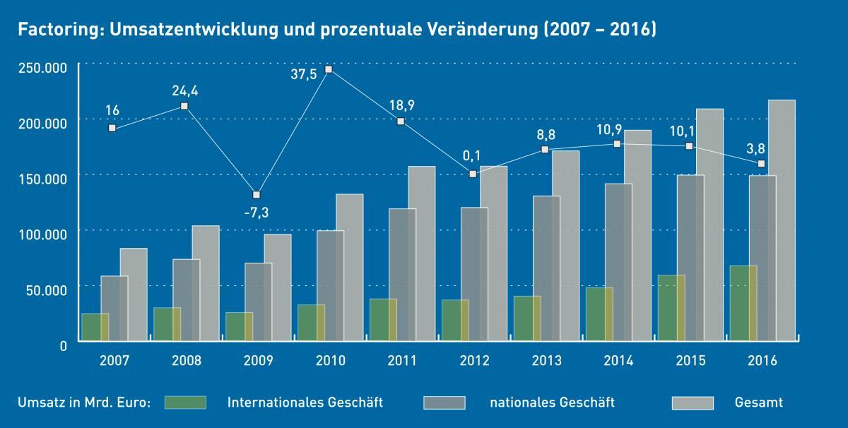 Balkendiagramm mit Daten zur wirtschaftlichen Entwicklung des Factorings in Deutschland
