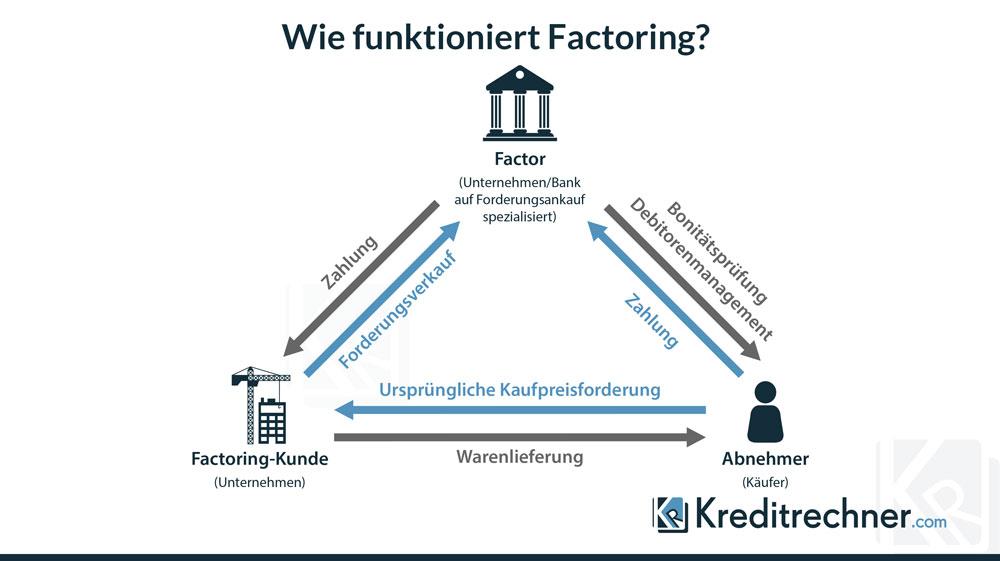 Welche Vorteile der Einsatz von Factoring für Unternehmen hat, zeigt unsere Infografik zur Funktionsweise.