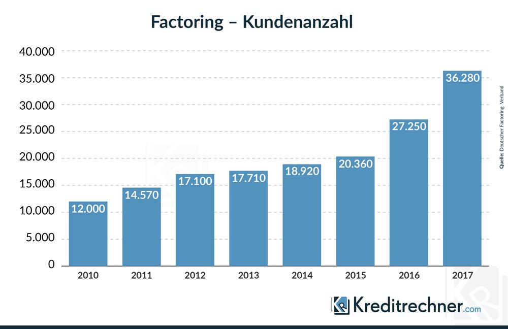 Entwicklung der Kundenzahl deutscher Unternehmen beim Factoring