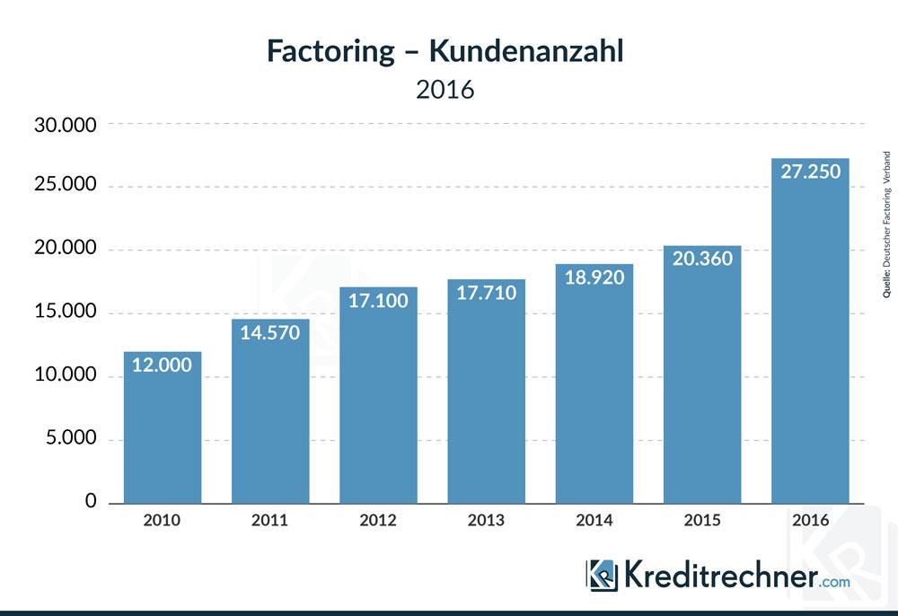 Immer mehr Unternehmen setzen auf Factoring. Das zeigt die Entwicklung der Anzahl der Factoring-Kunden.