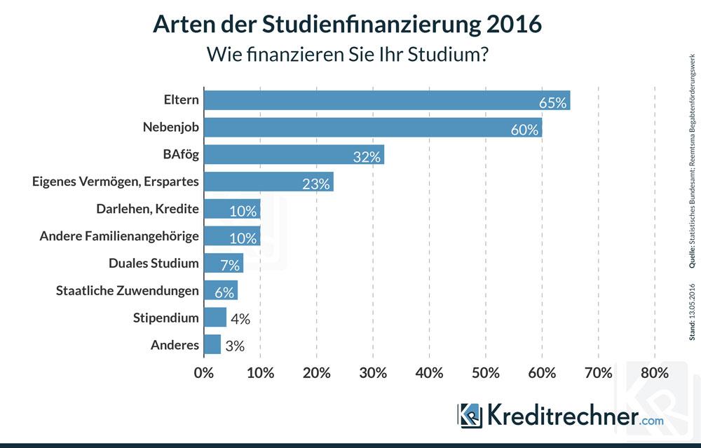Die Grafik zeigt die Antworten von Studenten in einer Umfrage an, mit welchen Mitteln sie ihr Studium finanzieren.