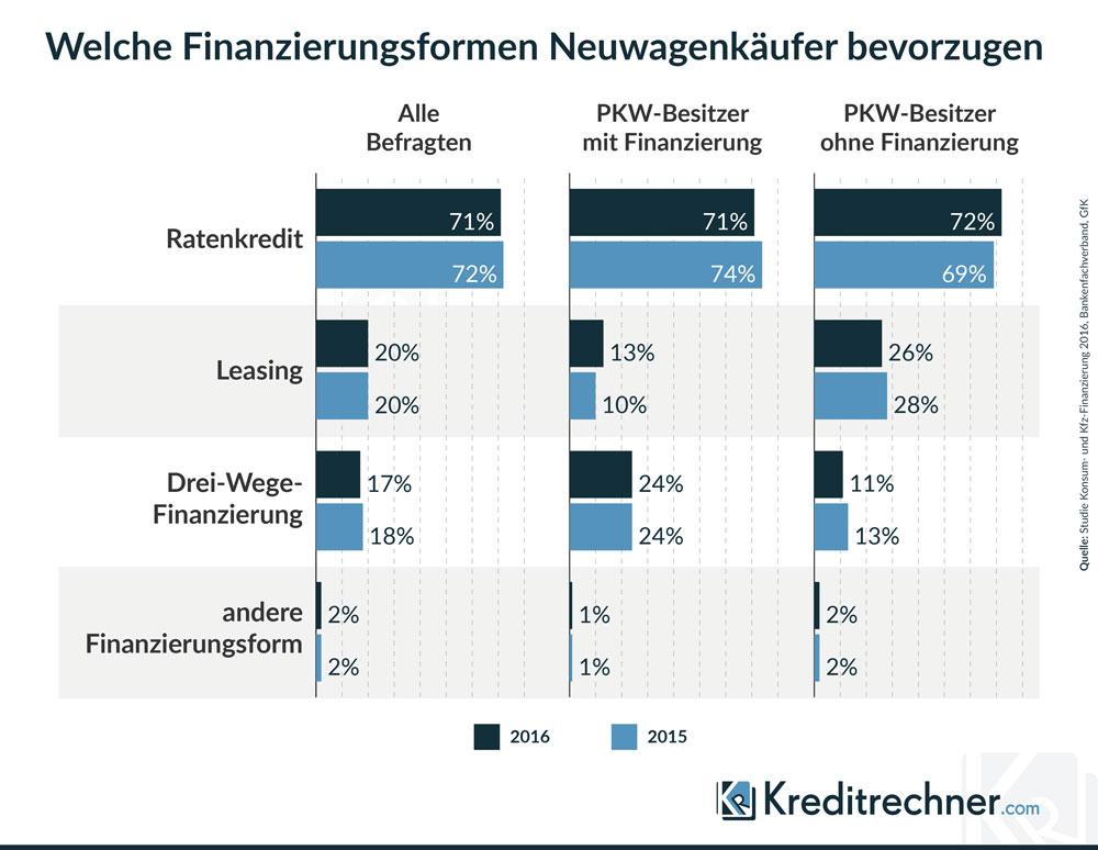 Ergebnisse der GfK-Studie zu Finanzierungsformen beim Neuwagenkauf