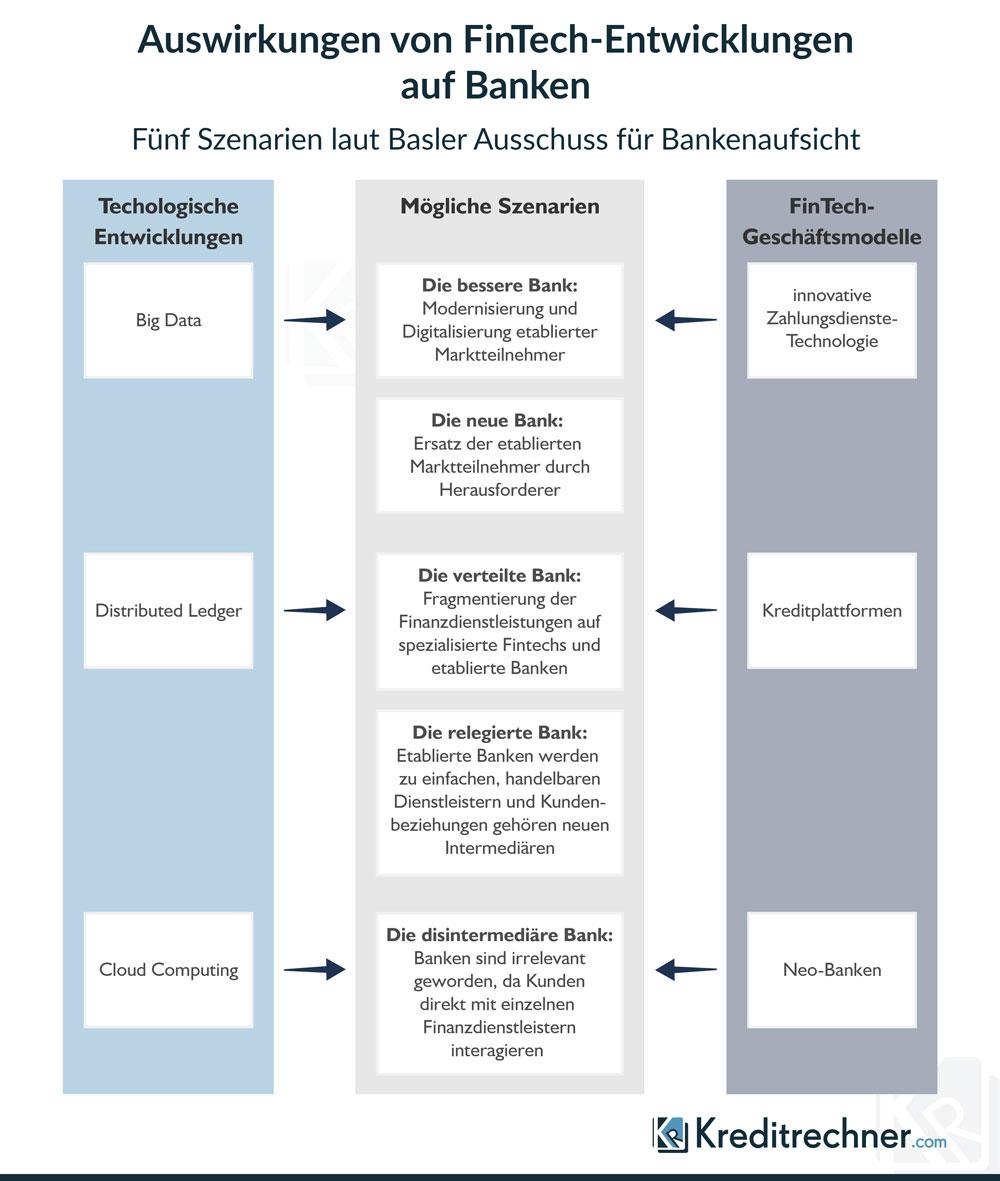 Infografik zu den Einflussfaktoren neuer Technologien und Geschäftsmodelle durch FinTechs auf den Bankensektor