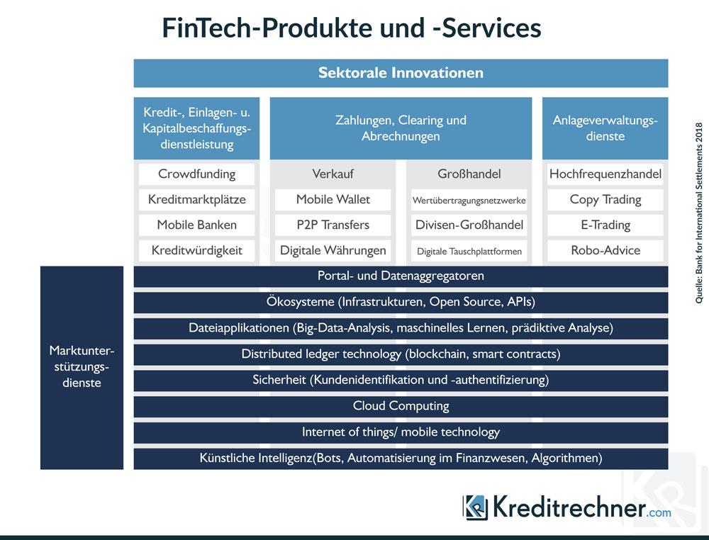 Infografik zur Einteilung von FinTechs in Sektoren und Dienste
