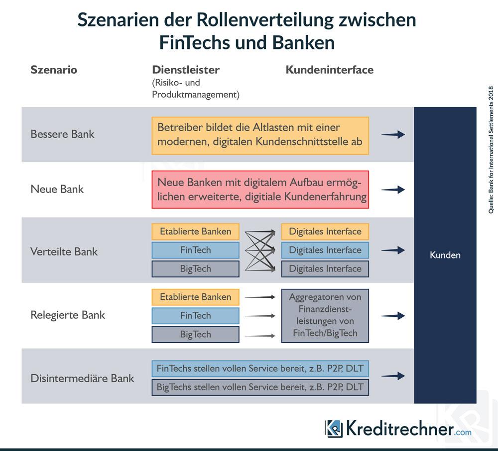 Infografik mit 5 Szenarien der Rollenverteilung zwischen Banken und FinTechs laut BIZ