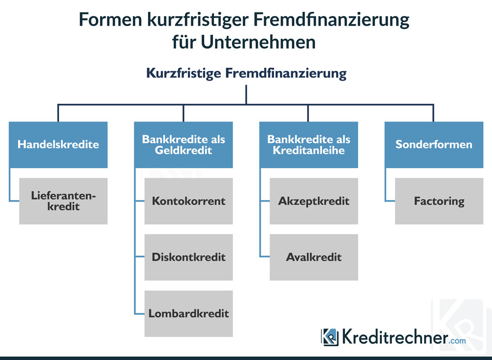 Übersicht der Formen kurzfristiger Fremdfinanzierungen