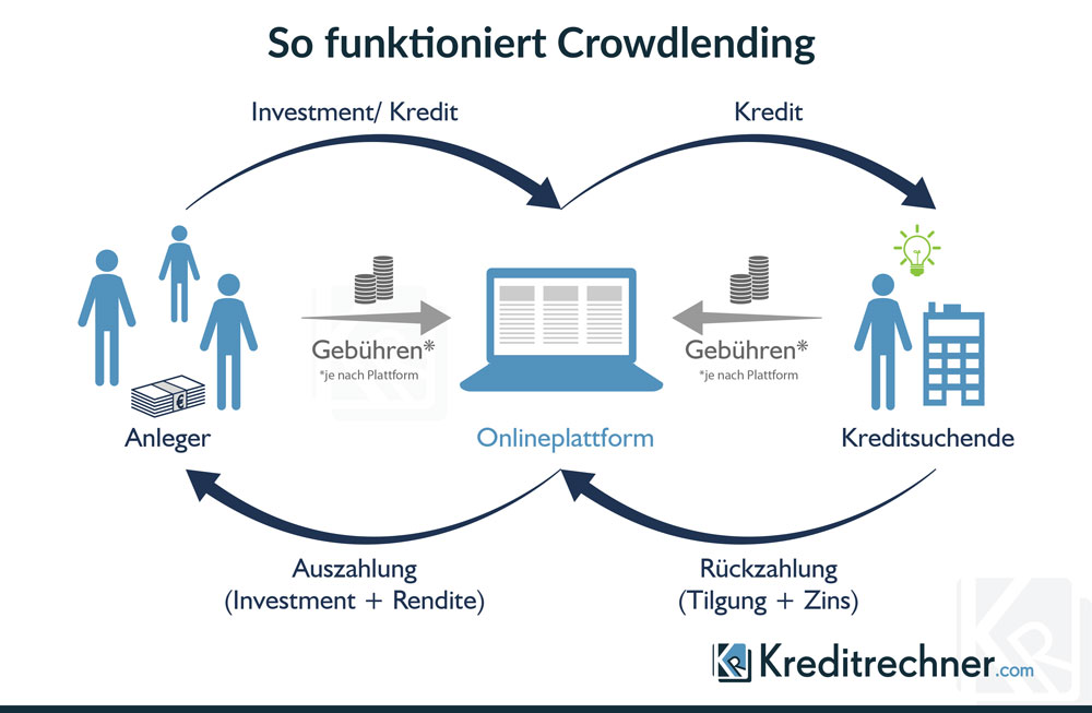 So funktioniert Crowdlending