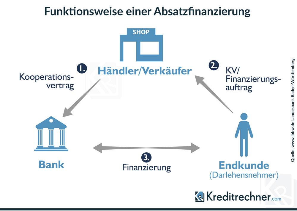 Schaubild des Ablaufs einer Absatzfinanzierung