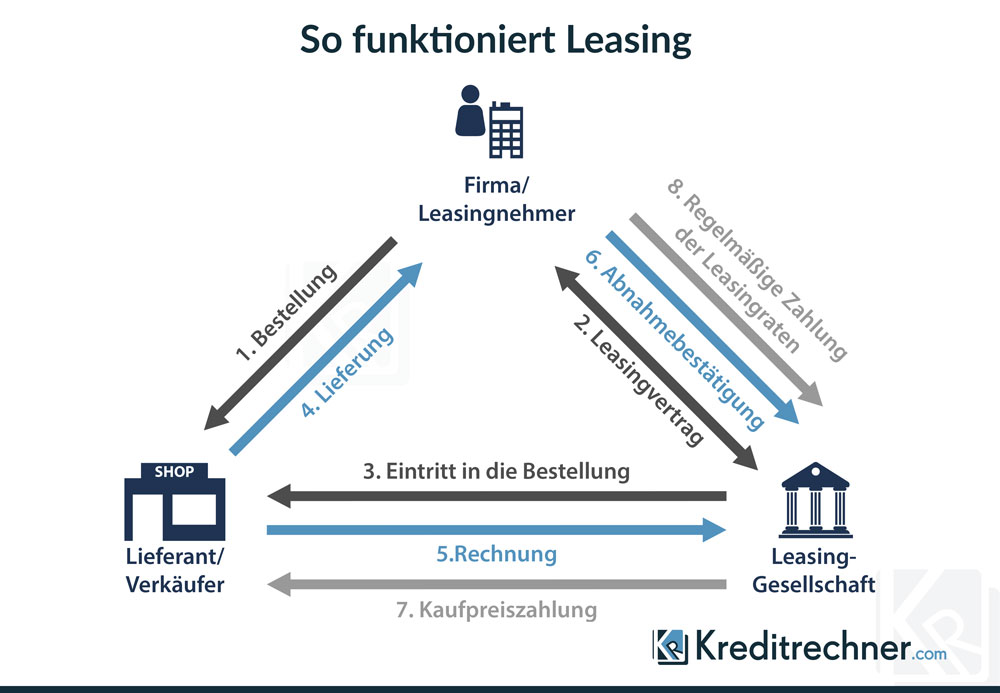 Funktionsweise Leasing