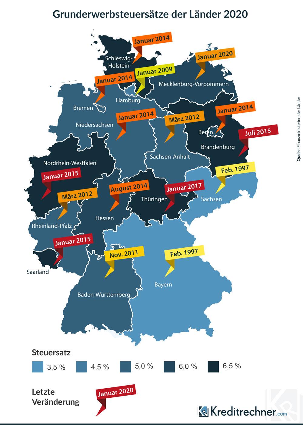 Grunderwerbsteuersätze der Bundesländer in Deutschland 2020