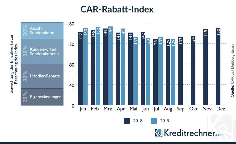 Diagramm zum CAR Index der die Rabatte auf Neuwagenpreise anzeigt