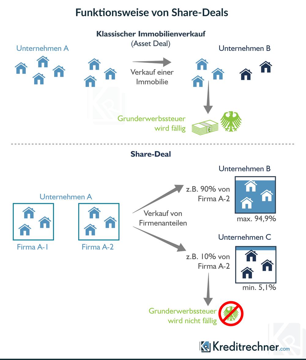 Infografik Unterschied zwischen Asset Deal und Share Deal
