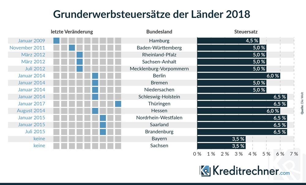 Übersicht der aktuellen Grunderwerbsteuern 2018 nach Bundesländern sowie die Daten der letzten Erhöhungen.