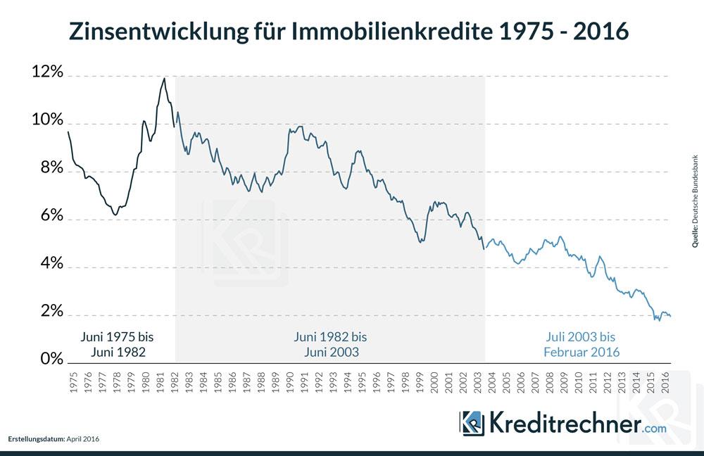 Linienchart zur Entwicklung der Sollzinsen für Hypothekarkredite auf Wohngrundstücke von 1967 bis 2016.
