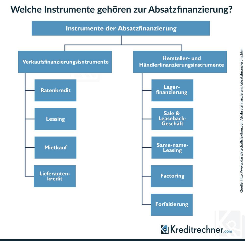 Infografik der Instrumente zur Absatzfinanzierung