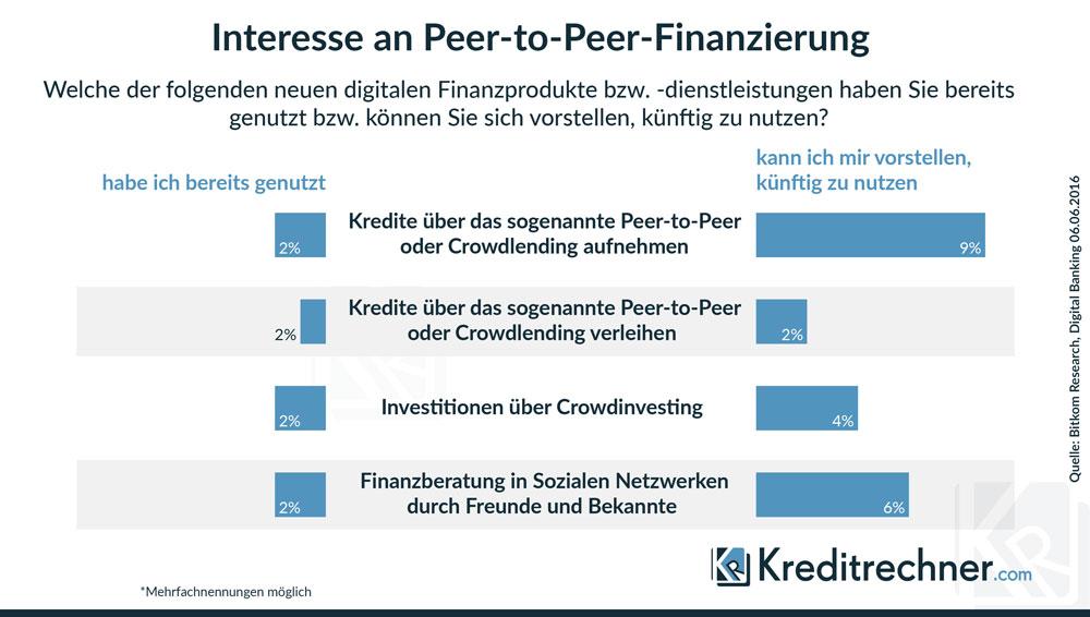 Wie viele Verbraucher sich die Aufnahme eines Kredits über P2P-Plattformen vorstellen können