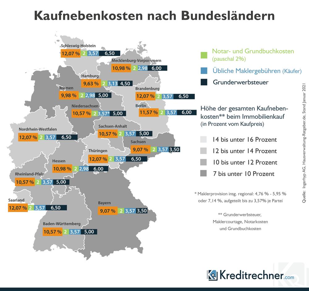Kaufnebenkosten nach Bundesländern