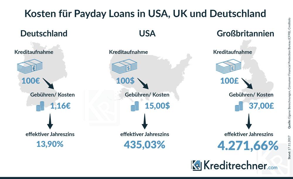 Vergleich der Kosten für Payday Loans bzw. Minikredite in Deutschland, Großbritannien und den USA