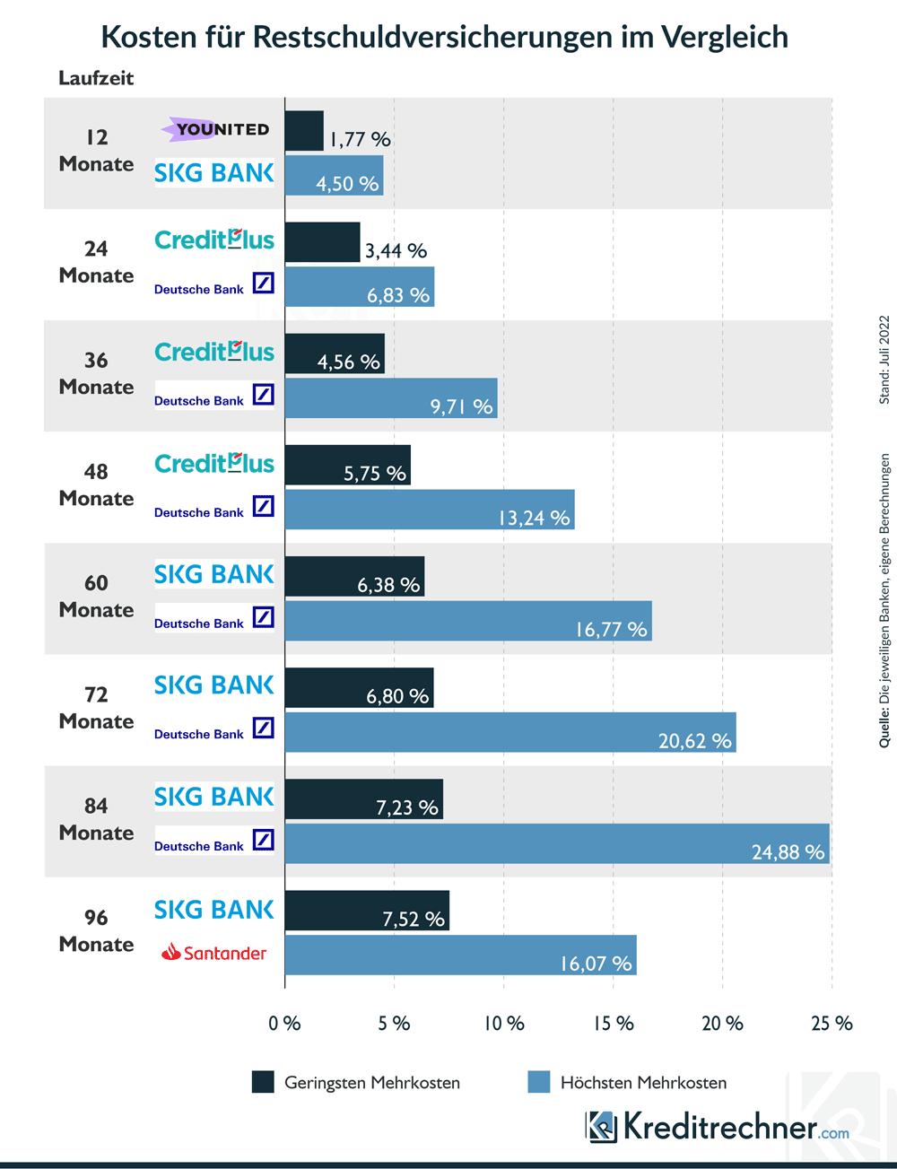 Kosten für Restschuldversicherungen im Vergleich