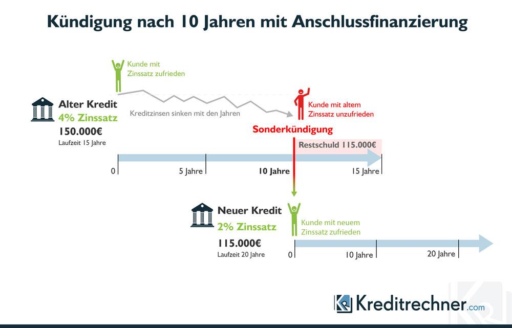 Kündigung des Kredits nach 10 Jahren mit Anschlussfinanzierung