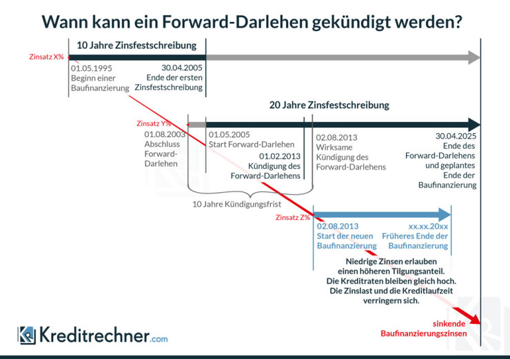Infografik zum zeitlichen Ablauf bei der Kündigung eines Forward-Darlehens