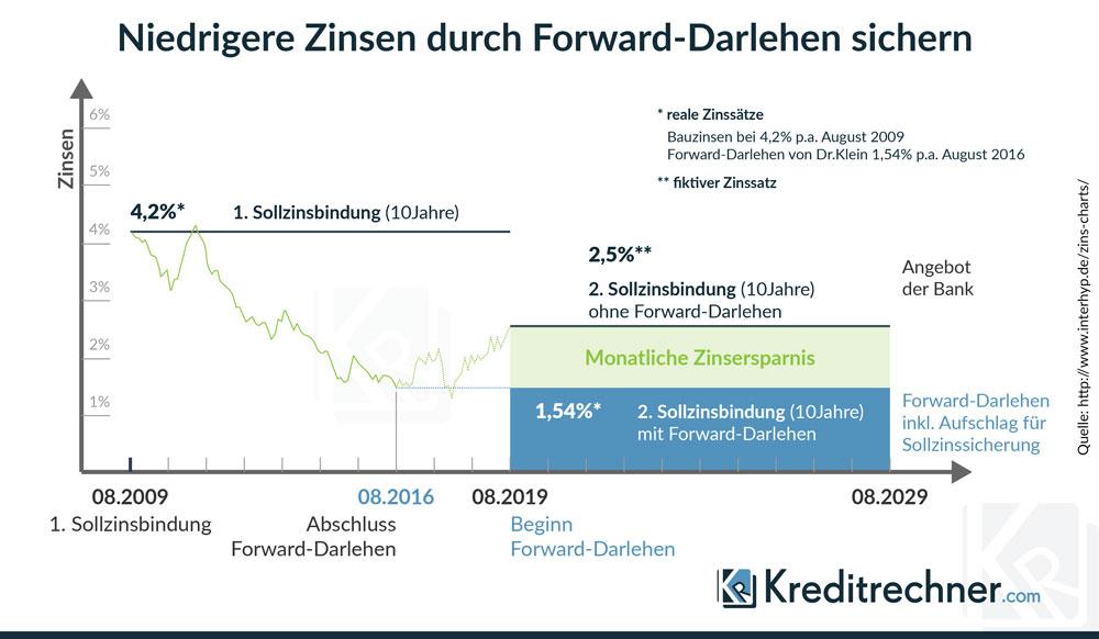 Wie Sie sich niedrige Zinsen mittels Forward-Darlehen sichern, erläutert diese Infografik.