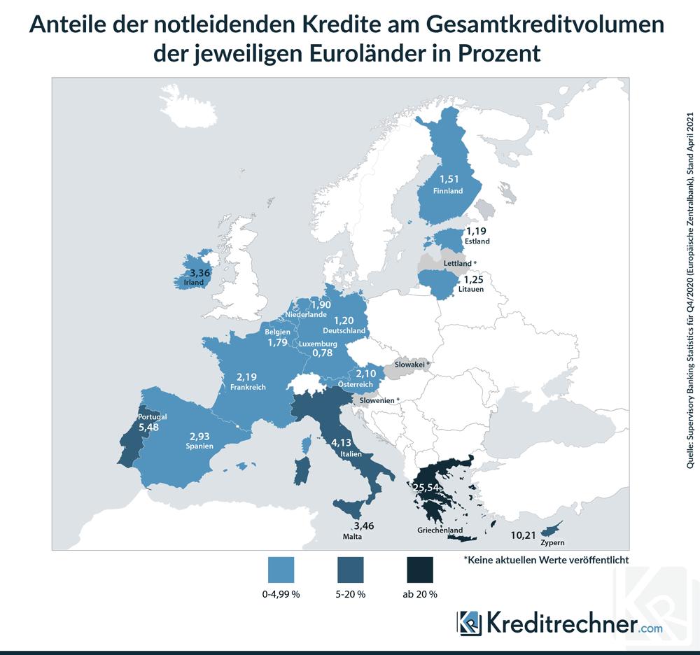Notleidende Kredite in Europa